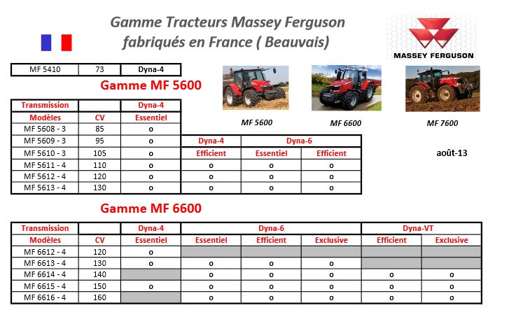 Photo du Tracteurs agricoles MF 5613
