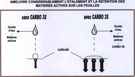 Photo du Mouillant, étalant, pénétrant Carbo 3 S